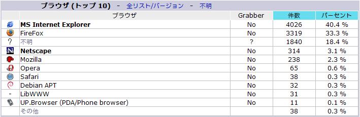 2005年1月のブラウザ統計