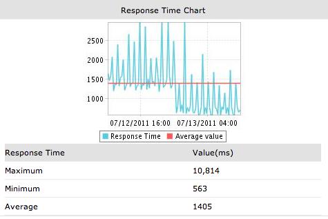 サーバーのレスポンスタイムのグラフ